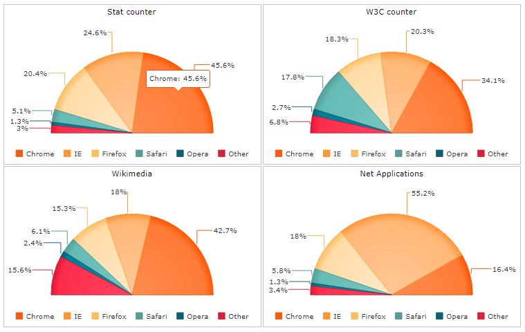 Angular Pie Chart - Javascript, HTML5, jQuery Widgets